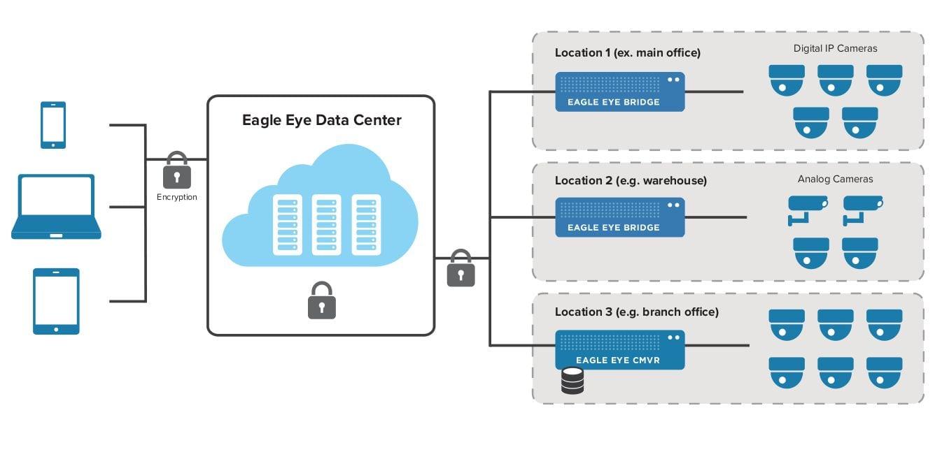 Eagle Eye Networks One Call Telecom Eyediagramjpg On Demand Deployment
