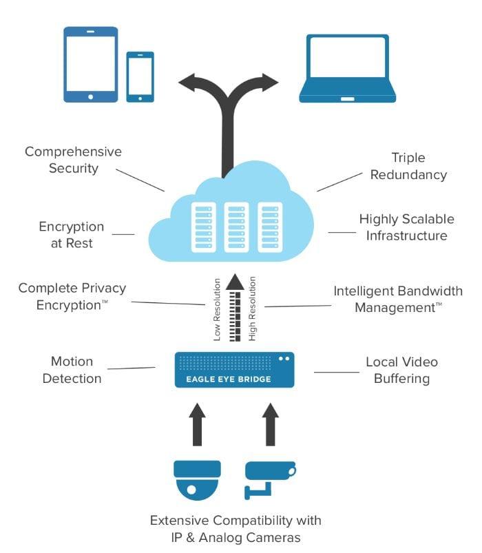 Eagle Eye Networks | One Call Telecom